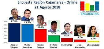 Encuesta Región Cajamarca, Online – 21 Agosto 2018