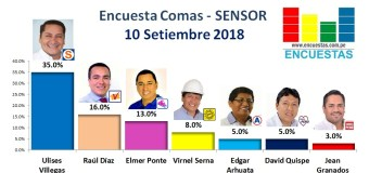 Encuesta Comas, Sensor – 10 Setiembre 2018