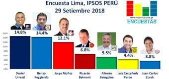 Encuesta Lima, Ipsos Perú – 29 Setiembre 2018