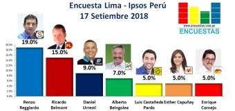 Encuesta Lima, Ipsos Perú – 17 Setiembre 2018
