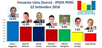 Encuesta Lima (Surco), Ipsos Perú – 22 Setiembre 2018
