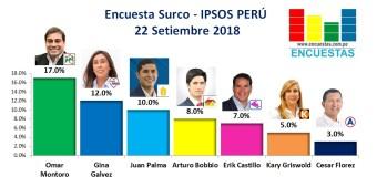Encuesta Santiago de Surco, Ipsos Perú – 22 Setiembre 2018
