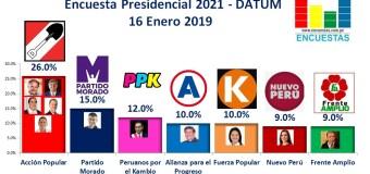 Encuesta Presidencial 2021, Datum – 16 Enero 2019