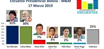 Encuesta Presidencial Bolivia, Mercados y Muestras – 17 Marzo 2019