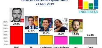 Encuesta Elecciones Generales España, 40dB. – 21 Abril 2019