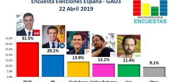 Encuesta Elecciones Generales España, GAD3 – 22 Abril 2019