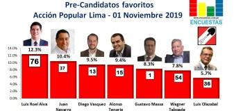 Candidatos al Congreso favoritos por Acción Popular – Lima 01 Noviembre 2019