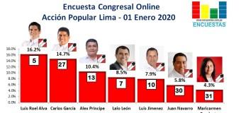 Encuesta Congresal, Acción Popular – Online, 01 Enero 2020