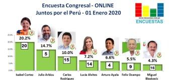 Encuesta Congresal, Juntos por el Perú – Online, 01 Enero 2020