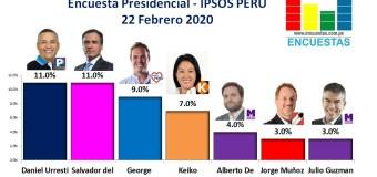 Encuesta Presidencial, Ipsos Perú – 22 Febrero 2020