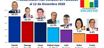 Candidatos más visitado en Facebook – 12 Diciembre 2020