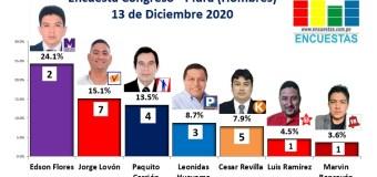 Encuesta Congreso, Piura – Online, 13 Diciembre 2020 (Hombres)