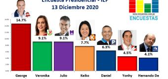 Encuesta Presidencial, IEP – 13 Diciembre 2020