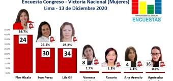 Encuesta Congreso Lima, Victoria Nacional (Mujeres) – Online, 13 Diciembre 2020