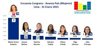 Encuesta Congresal, Avanza País (Mujeres) – Online, 31 Enero 2021