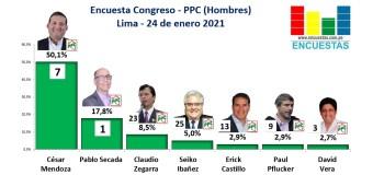 Encuesta Congreso Lima, PPC (Hombres) – Online, 24 Enero 2021