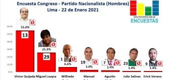 Encuesta Congreso Lima, Partido Nacionalista Peruano (Hombres) – Online, 22 Enero 2021