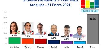 Encuesta Presidencial, Iconn Perú – (Arequipa) 21 Enero 2021