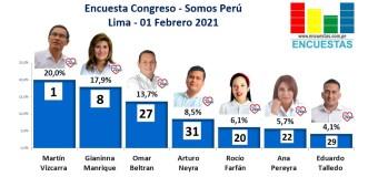 Encuesta Congresal, Somos Perú – Online, 01 Febrero 2021