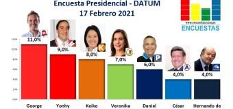 Encuesta Presidencial, Datum – 17 Febrero 2021