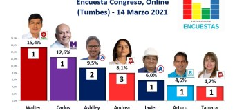 Encuesta Congreso, Online (Tumbes) – 14 Marzo 2021