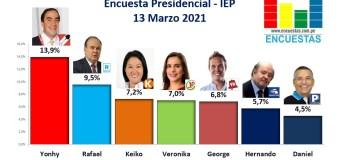 Encuesta Presidencial, IEP – 13 Marzo 2021