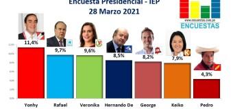Encuesta Presidencial, IEP – 28 Marzo 2021