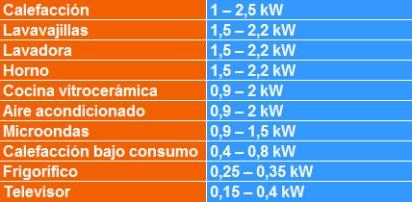 tabla de potencia de los diversos electrodomésticos