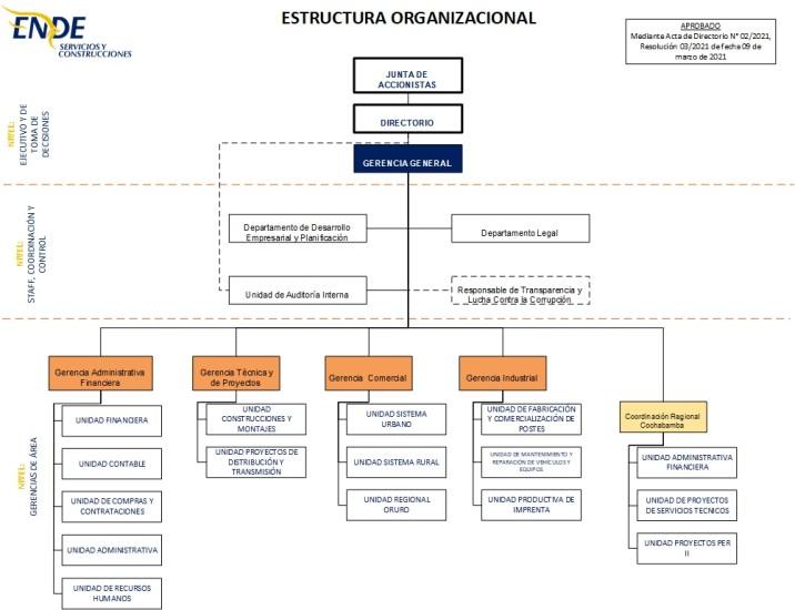 Organigrama ENDE SYC 2020 2021