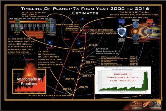 planet7xtimeline2000