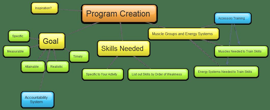 Design A Workout Program