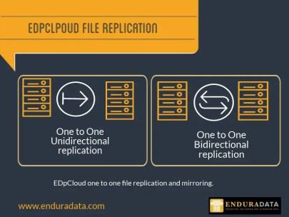 Bidirectional file replication: one to one