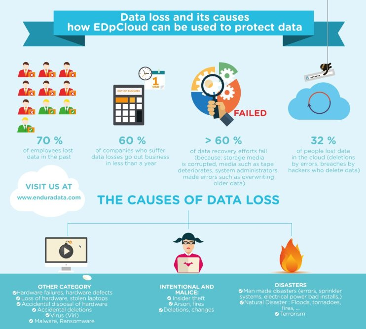 causes of data loss