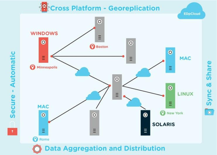 Sync, aggregate data between systems and regions.