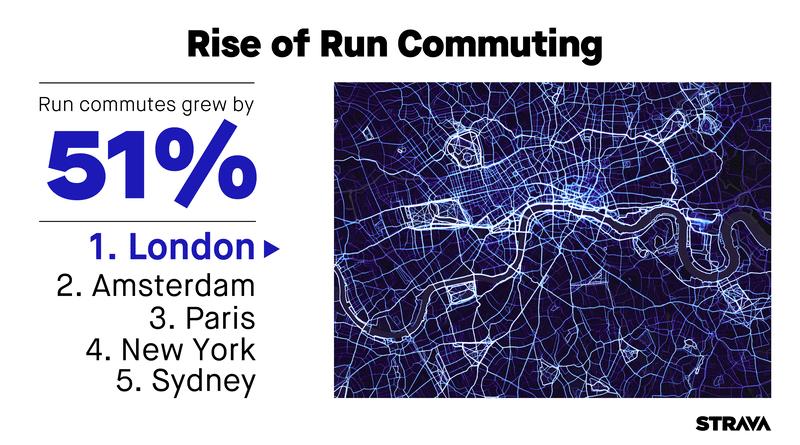 Strava plots rise of run commuting
