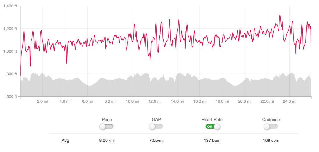 Marathon Heart Rate