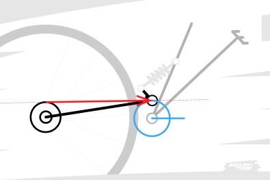 Troisième cas de figure, la direction du brin tendu passe par le point de pivot. Le moment est nul. le bras arrière ne bouge pas sous l'influence de la chaîne.