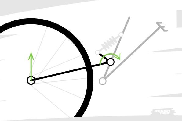 Quoi qu'il arrive, les efforts en provenance du sol tendent à compresser la suspension. À distance respectable du point de pivot, et relativement perpendiculaires au bras, ils ne passent pas par le point de pivot. Ils actionnent la cinématique de la suspension et font pivoter le bras arrière autour du point de pivot. C'est l'effet recherché.