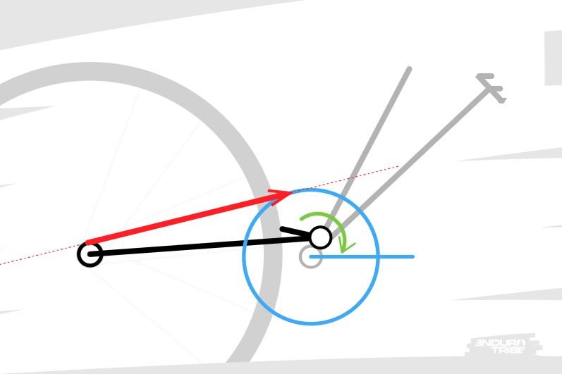 """Premier cas de figure, le brin supérieur de la chaîne passe au dessus du point de pivot. Dans ce cas, la tension du brin tendu a tendance à """"soulever"""" le bras arrière. La suspension tend à se comprimer."""