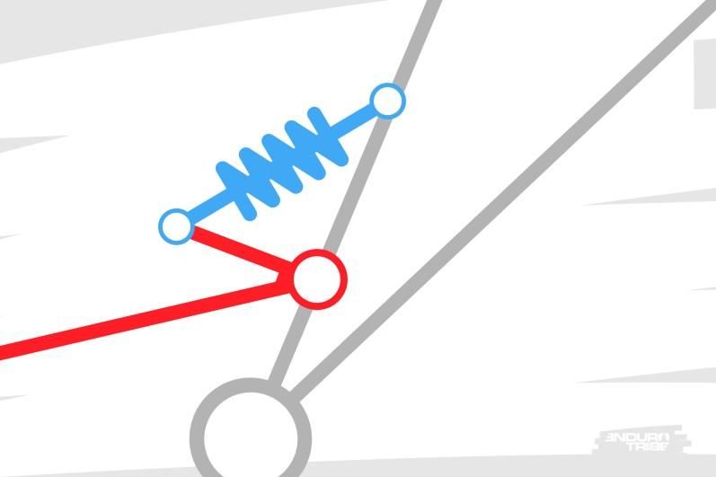 Prenons le cas de la suspension à point de pivot unique. On pourrait penser qu'elle lie de manière linéaire le mouvement de la roue arrière et celui transmis à l'amortisseur.