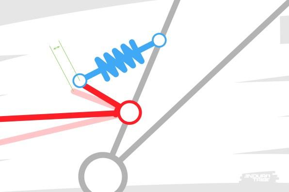 On choisit ici le cas de figure le plus parlant : en début de course, quand la roue se déplace d'un centimètre dans le débattement, l'amortisseur se comprime d'une certaine valeur.