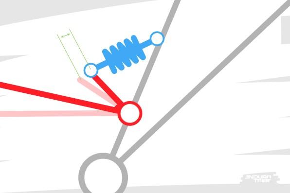 Plus loin dans le débattement, quand la roue arrière se déplace à nouveau d'un centimètre, cette fois-ci l'amortisseur se comprime d'une valeur plus importante.