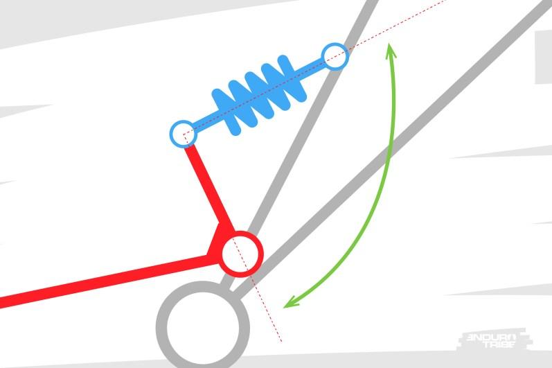 Imaginons par exemple que le l'angle entre basculeur et amortisseur varie différemment. Il s'ouvre désormais au delà de 90°.