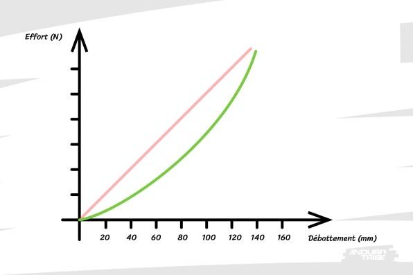 Cette fois-ci, la courben'est plus plate.Sur la fin du débattement, il faut une force plus importante qu'au début.