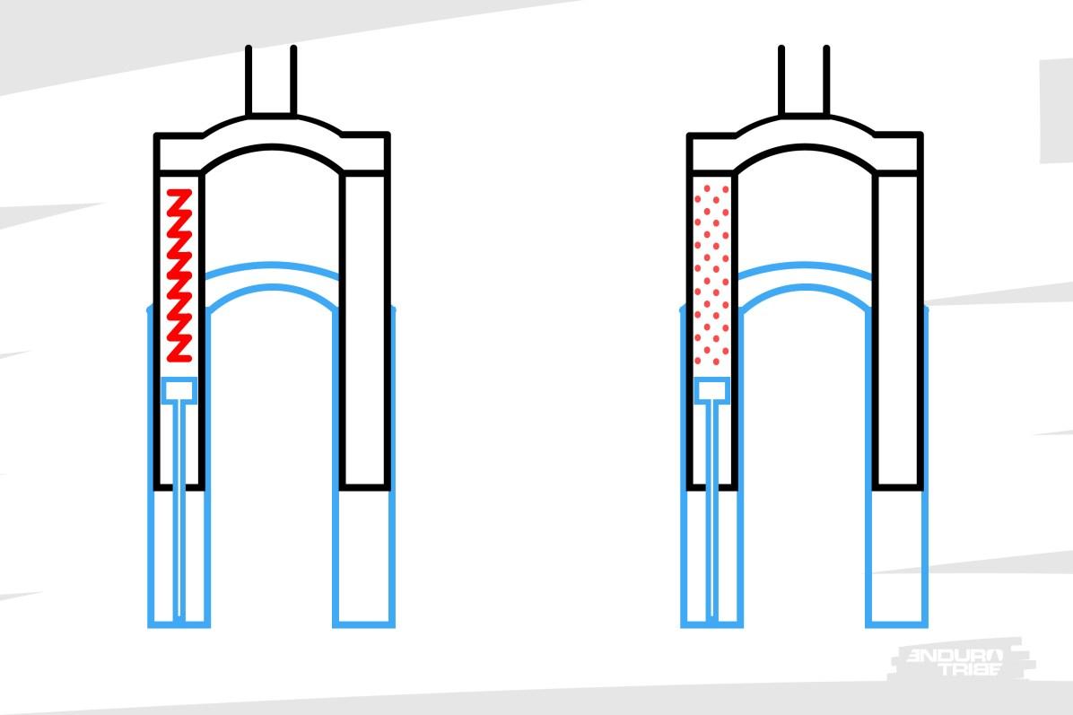 Dans les deux cas, ressorts hélicoïdal ou pneumatique, une fourche télescopique lie directement le mouvement de l'axe de roue à celui qui actionne le ressort.