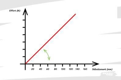 La courbe est inclinée. Elle a une certaine pente - coefficient directeur. On parle deraideur - exprimée en N/m.