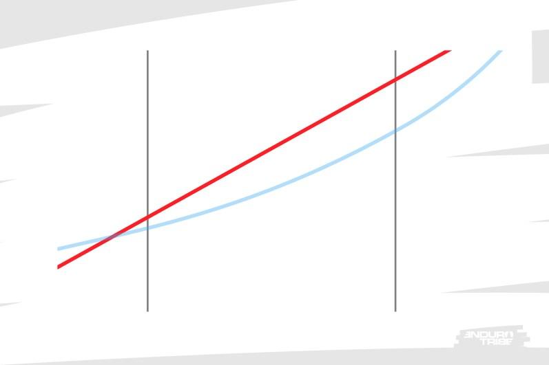 Le ressort hélicoïdal offre une raideur constante : elle monte de manière régulière en ligne droite. Elle finit donc par croiser le courbe de l'air et se montre, en milieu de course, particulièrement importante.