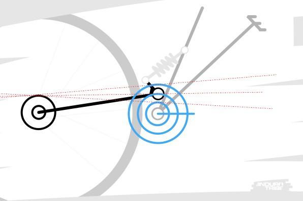 En premier lieu, le ou les diamètre(s) de plateau(x) entre en jeu. forcément, la position du brin par rapport au point de pivotn'est pas la même avec un plateau de 26 dents qu'avec un plateau de 36, ou 42 dents. D'autant plus quand le concepteur a choisi de placer le point de pivot proche du plateau.