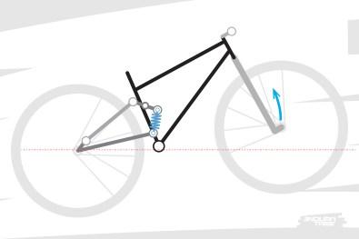 Ensuite, la suspension offre suffisamment de raideur pour trouver un point d'équilibre, verrouiller le vélo et se comporter ensuite, globalement, comme le semi-rigide pris en exemple à l'origine.