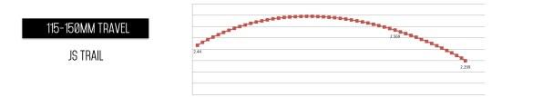 Sur la cinématique JS Trail - nom prêté au dispositif utilisé par les Spiders et Recluse notamment - on perçoit une courbe à forte variation. Une première rampe pour atteindre quasi la mi-course - responsable de la vivacité et du sentiment de devoir taper dans le vélo pour le faire fonctionner - avant de plonger ensuite, mais presque trop tard, pour la progressivité de fin de course.
